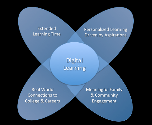Digital Learning Compass