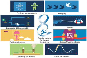 Image for 8 Conditions supporting student aspirations