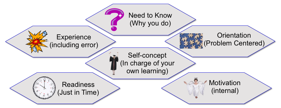 orientation problem Developing staff orientation something may be as simple as being engaged in discussion or as complex as acting in a role play or guiding a group problem.