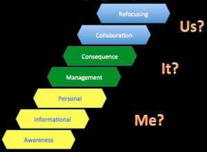 Concerns-Based Adoption Model ladder image