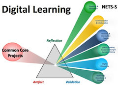 Digital Learning Process Logo